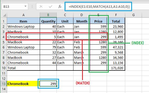 Illustration of Excel INDEX MATCH Function