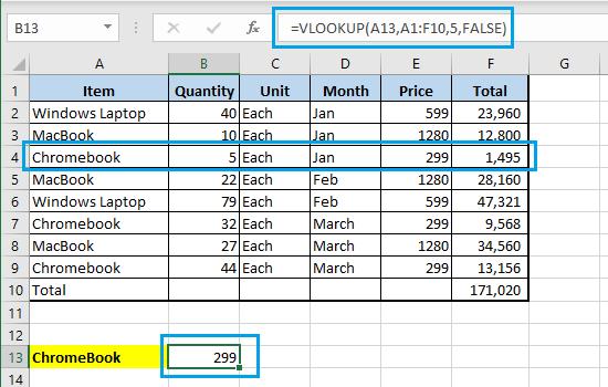 Result of Excel VLOOKUP Function