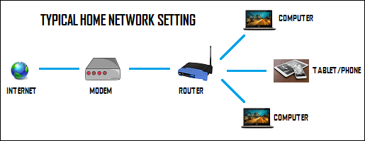 What is the difference between modem and router typical home network setting greentooth
