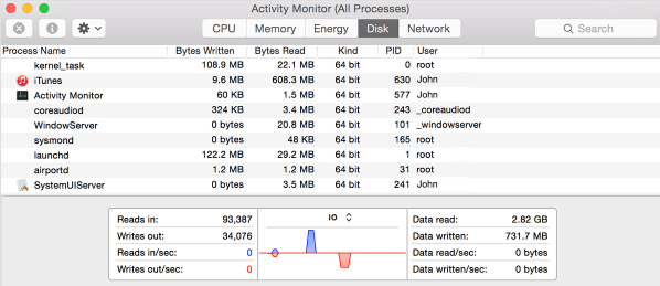 Disk Tab in Activity Monitor on Mac