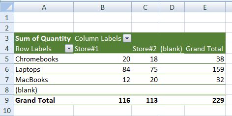 Blank in Pivot Table Row and Column