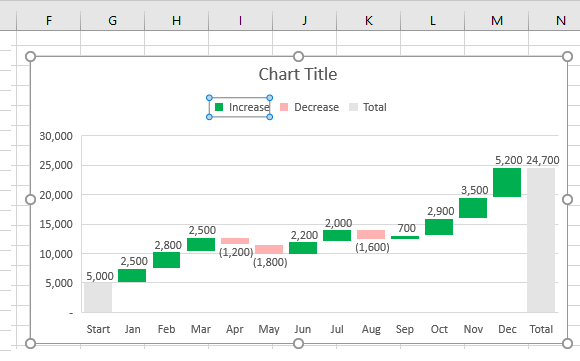 Select Multiple Data Point Values in Excel Waterfall Chart