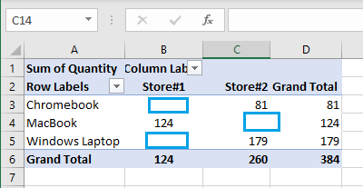 Pivot Table With Blank Cells