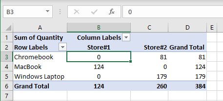 Pivot Table Blank Cells Replaced With Zeros