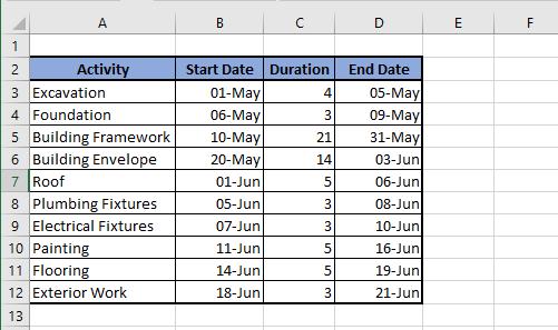 Data For Gantt Chart