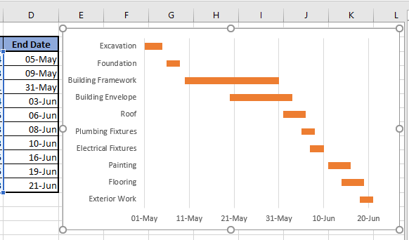 Gantt Chart Created Using Microsoft Excel