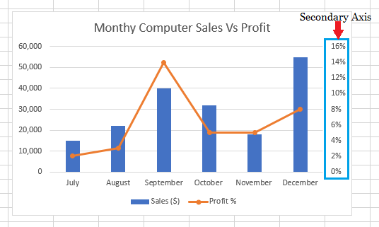 Excel Chart With Secondary Axis